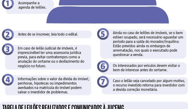 Leilões movimentam R$ 438 milhões em Minas